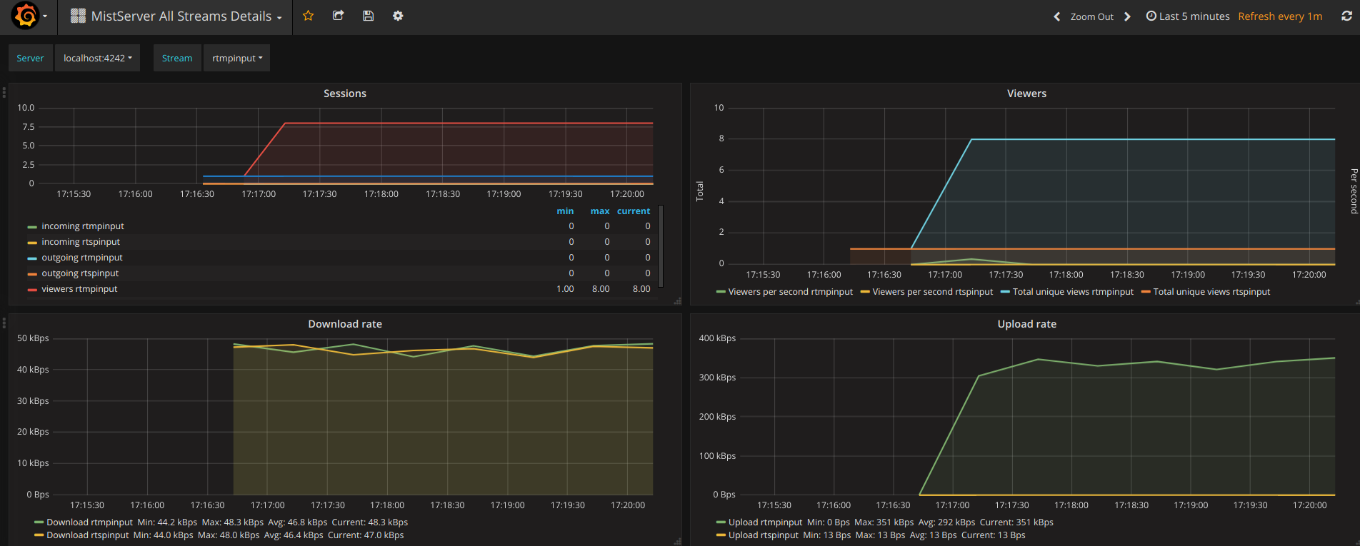 Image of the MistServer All Streams Details Dashboard in grafana