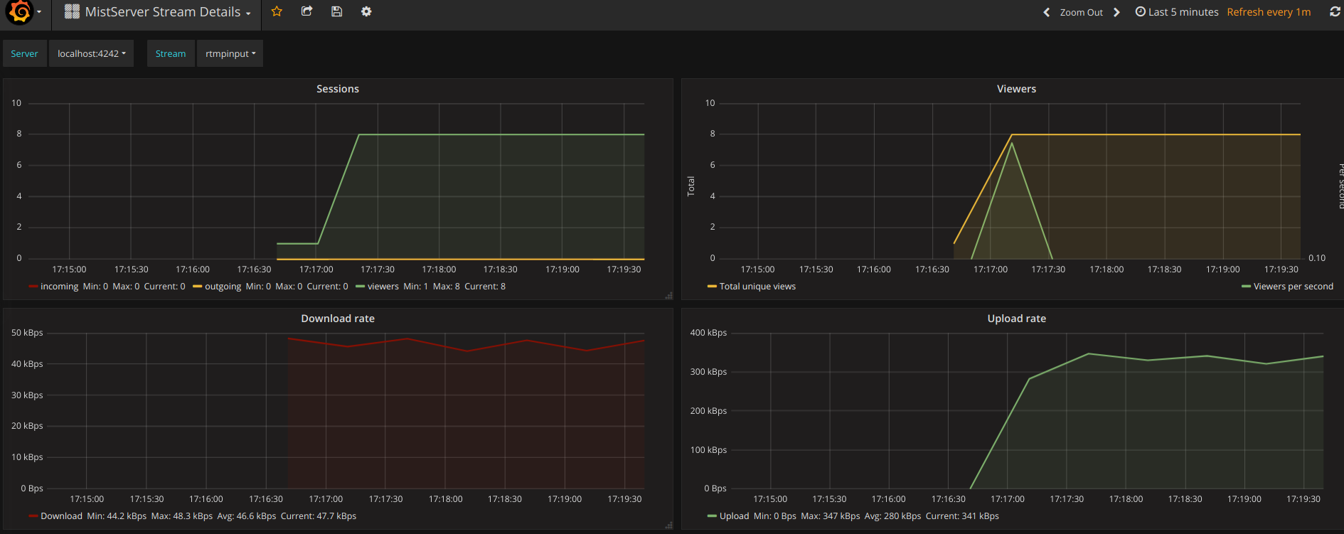 Image of the MistServer Stream Details Dashboard in grafana