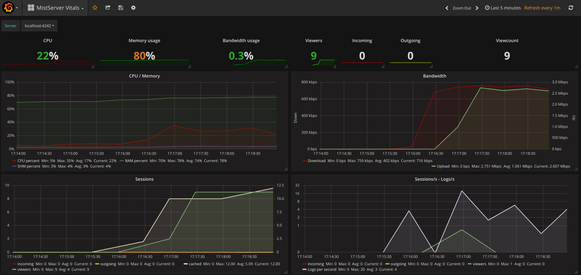 Image of the MistServer Vitals Dashboard in grafana